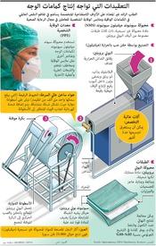 صحة: التعقيدات التي تواجه إنتاج كمامات الوجه infographic