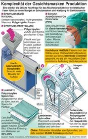 GESUNDHEIT: Komplexe Produktion von Gesichtsmasken production complexities infographic