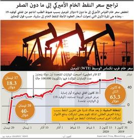 طاقة: تراجع سعر النفط الخام الأميركي إلى ما دون الصفر infographic