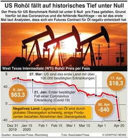 ENERGIE: US Öl auf historischem Tief infographic