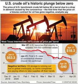 ENERGY: U.S. oil historic plunge infographic
