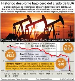 ENERGÍA: Desplome histórico del petróleo en EUA infographic