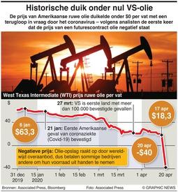 ENERGIE: Historische duik Amerikaanse olie infographic