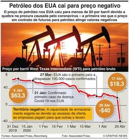 ENERGIA: Colapso histórico do preço do petróleo nos EUA infographic
