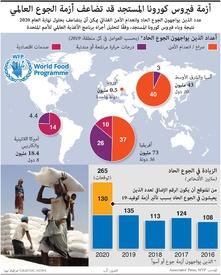غذاء: أزمة فيروس كورونا المستجد قد تضاعف أزمة الجوع العالمي infographic