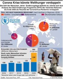 ERNÄHRUNG: Coronavirus Krise könnte Welthunger verdoppeln could double world hunger infographic