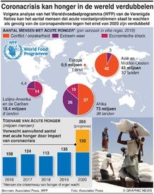 VOEDSEL: Coronacrisis kan honger in de wereld verdubbelen infographic