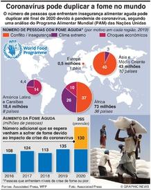 ALIMENTAÇÃO: Coronavírus pode duplicar a fome no mundo infographic