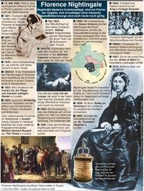 HISTORY: Florence Nightingale 200. Geburtstag infographic