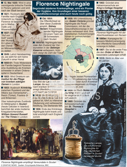 Florence Nightingale 200. Geburtstag infographic