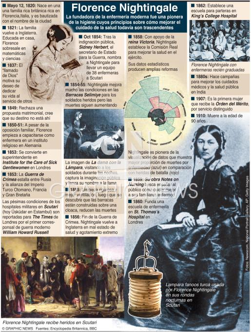 200º aniversario de Florence Nightingale infographic