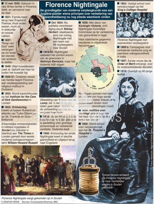 Florence Nightingale 200e verjaardag infographic
