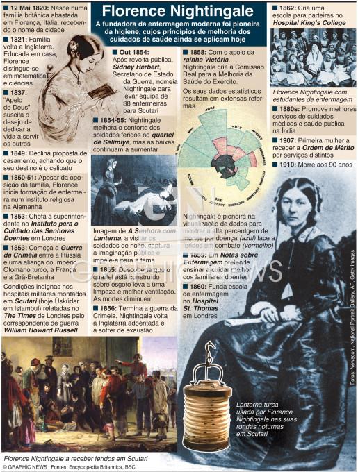 Florence Nightingale nasceu há 200 anos infographic