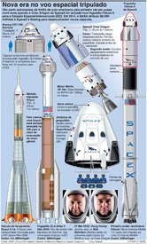 ESPAÇO: Primeiro voo tripulado da SpaceX infographic