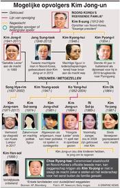 POLITIEK: Mogelijke opvolgers Kim Jong-un infographic