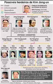POLÍTICA: Possíveis herdeiros de Kim Jong-un infographic