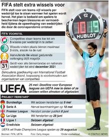 VOETBAL: FIFA stelt extra wissels voor infographic