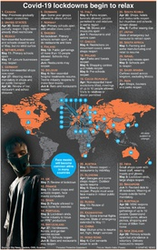 HEALTH: Easing global lockdowns infographic