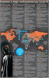 SALUD: Relajamiento de confinamientos en el mundo infographic