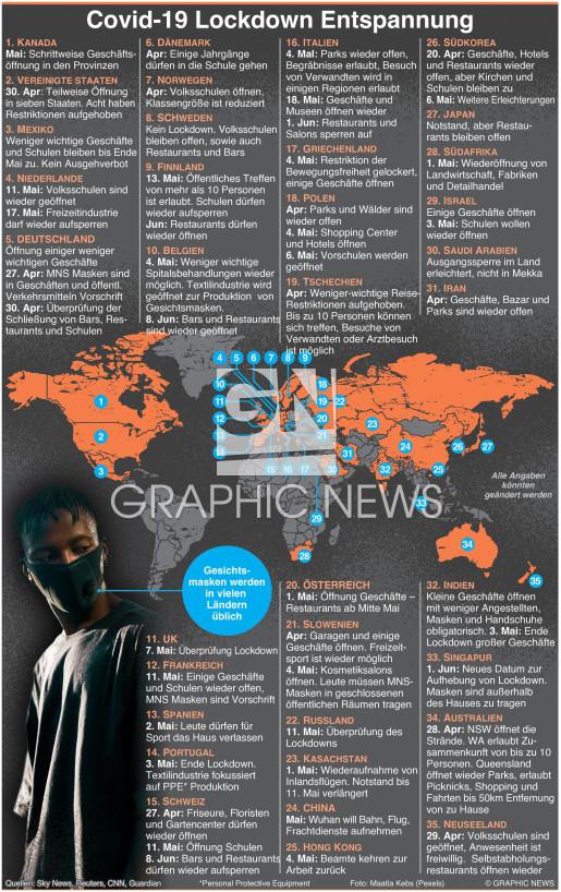 Erleichterung bei globalen Lockdowns infographic