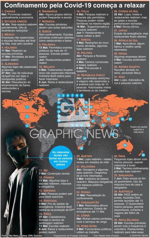Alívio do confinamento global infographic