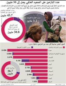 لاجئون: عدد النازحين على الصعيد العالمي يصل إلى مستوى قياسي infographic