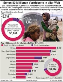 FLÜCHTLINGE: Zwangsweise Vertreibung auf Rekordhöhe infographic