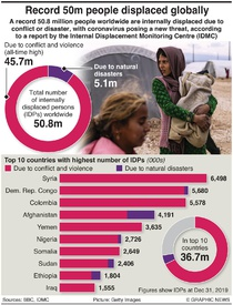 REFUGEES: Forced displacement at record high infographic