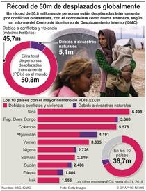 REFUGIADOS: Desplazamientos forzados en máximo récord infographic