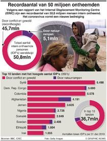 VLUCHTELINGEN: Gedwongen verplaatsing op recordhoogte infographic