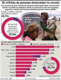 REFUGIADOS: Deslocamento forçado em crescendo infographic