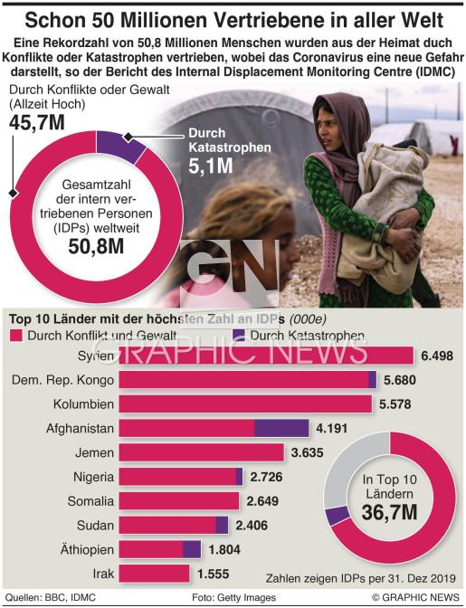 Zwangsweise Vertreibung auf Rekordhöhe infographic