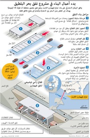 مواصلات: مشروع حزام فيهمارن الثابت infographic
