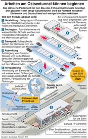 TRANSPORT: Fehmarn Belt Fixed Link infographic