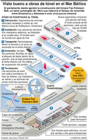 TRANSPORTE: Fehmarn Belt Fixed Link infographic