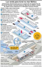 TRANSPORTES: Cintura de Fehmarn atravessa o Báltico infographic