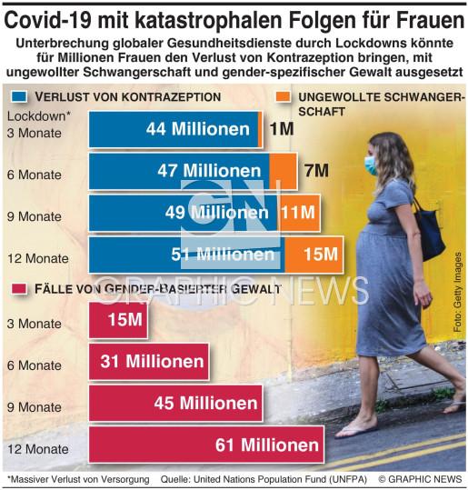 COVID-19 Folgen für Frauen infographic
