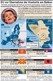 POLITIK: EU will Einfluss am Balkan verstärken infographic