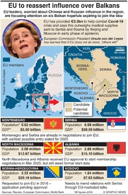 POLITICS: EU aims to reassert influence over Balkans infographic