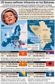 POLÍTICA: La UE busca reafirmar su influencia en los Balcanes infographic