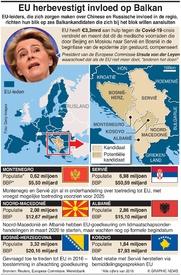 POLITIEK: EU wil invloed op Balkan verstevigen infographic