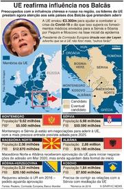 POLÍTICA: UE quer reafirmar influência nos Balcãs infographic