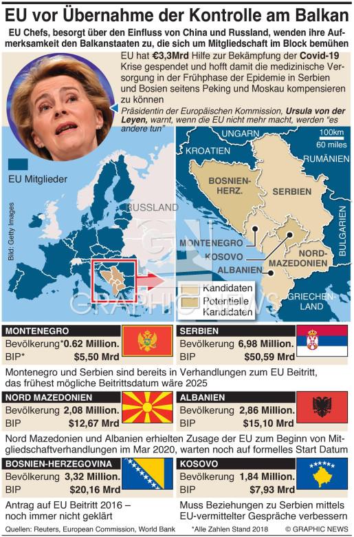 EU will Einfluss am Balkan verstärken infographic