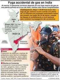 ACCIDENTES: Fuga de gas en India (1)  infographic