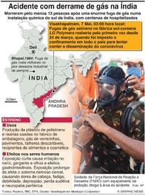 ACIDENTE: Fuga de gás na Índia (1) infographic