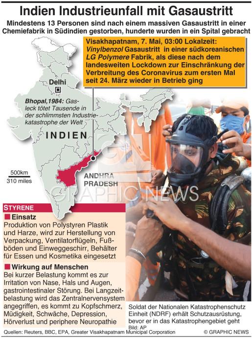 Gasaustritt in Indien infographic