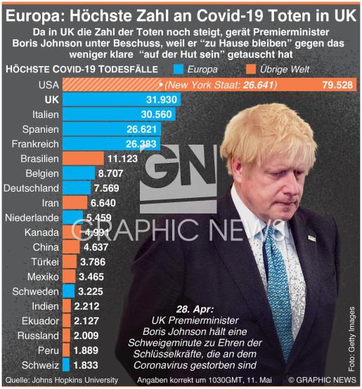 UK Covid-19 Todesfälle, die höchsten in Europa (1) infographic