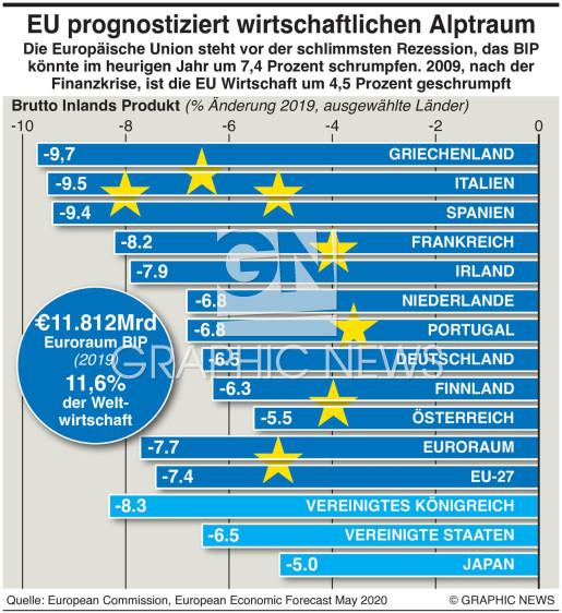 Schlimmste Rezession in der Eurozone infographic