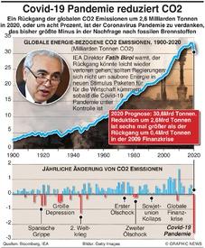 KLIMA: Covid-19 Lockdown senkt CO2 Emissionen infographic