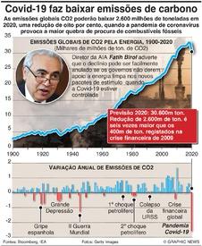 CLIMA: Covid-19 faz baixar emissões de CO2 infographic